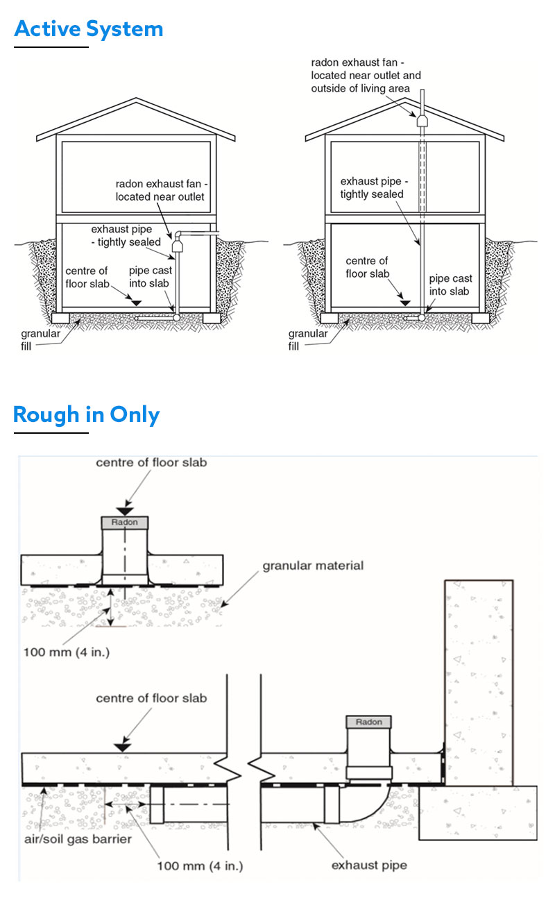 Active vs Roughed-in Radon Mitigation