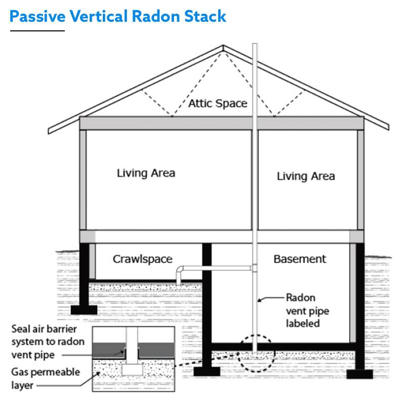 Passive Vertical Radon Stack